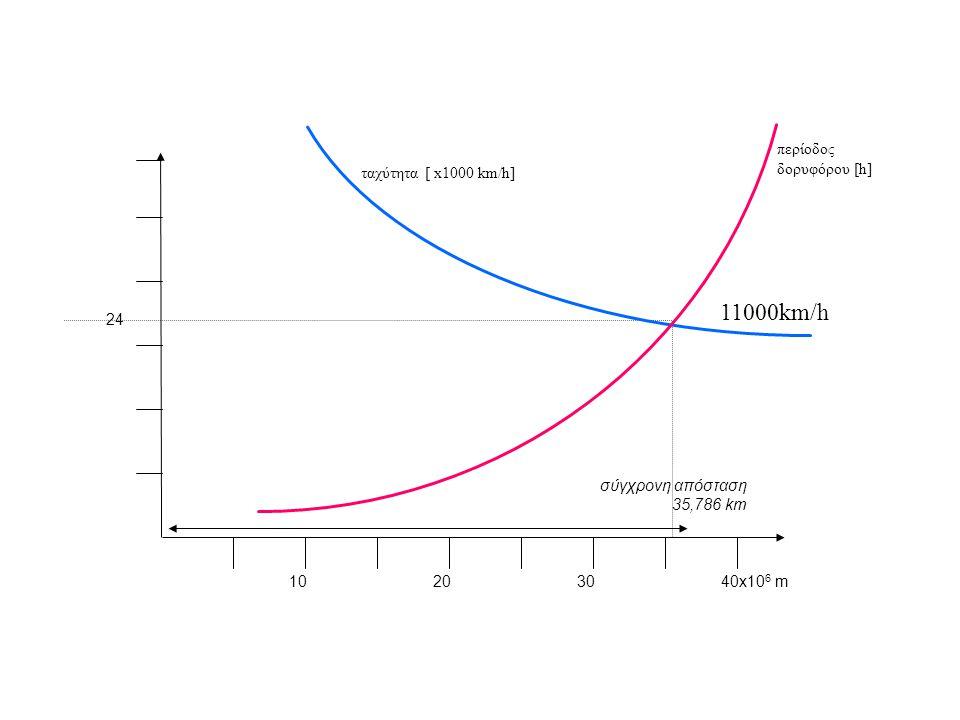 11000km/h περίοδος δορυφόρου [h] ταχύτητα [ x1000 km/h] 24